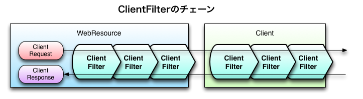 ClientFilterのチェーン